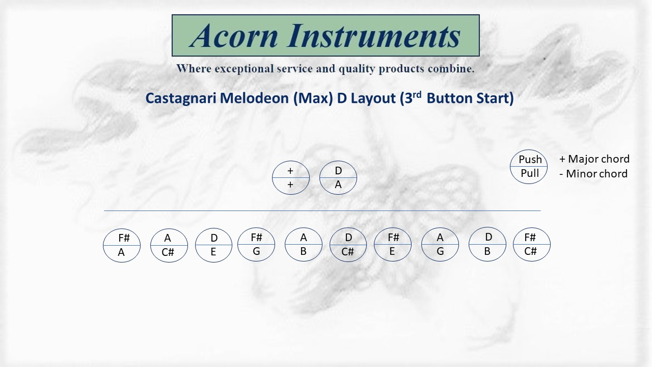 Castagnari Melodeon (Max) D Layout 3rd Button start